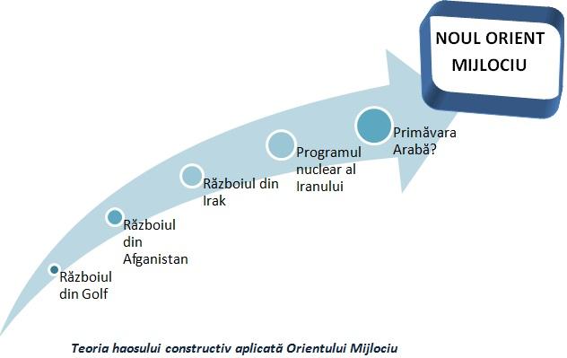 Teoria haosului constructiv: SUA și Noul Orient Mijlociu (II)