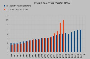 Evolutia comertului maritim global